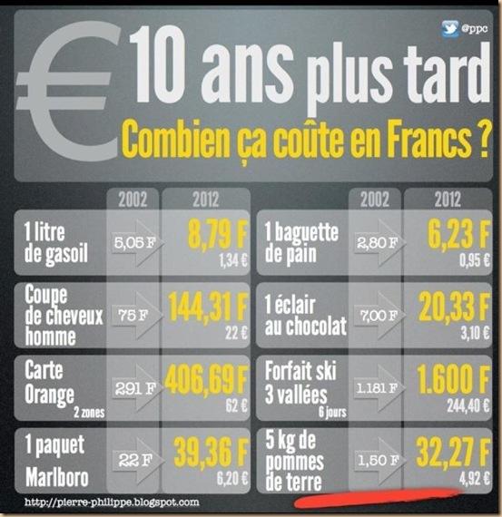 les 10 ans de l'euro